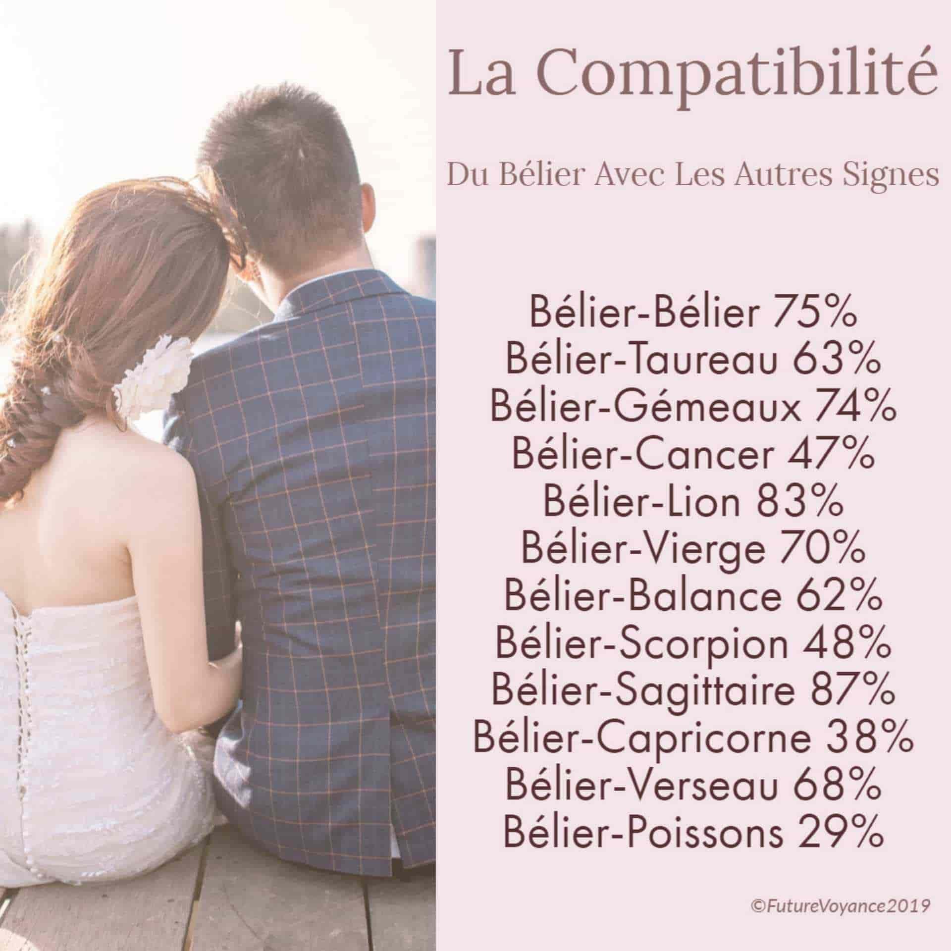 Compatibilité Verseau Taureau compatibilité bélier vs autres signes – sexe, confiance