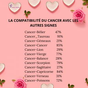 compatibilité cancer
